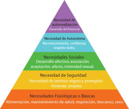 Las Necesidades Humanas – Jorge Quilcate